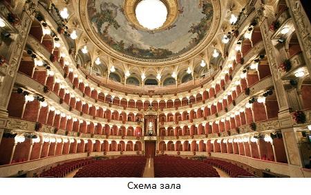 Римская Опера / Teatro dell'Opera - зал