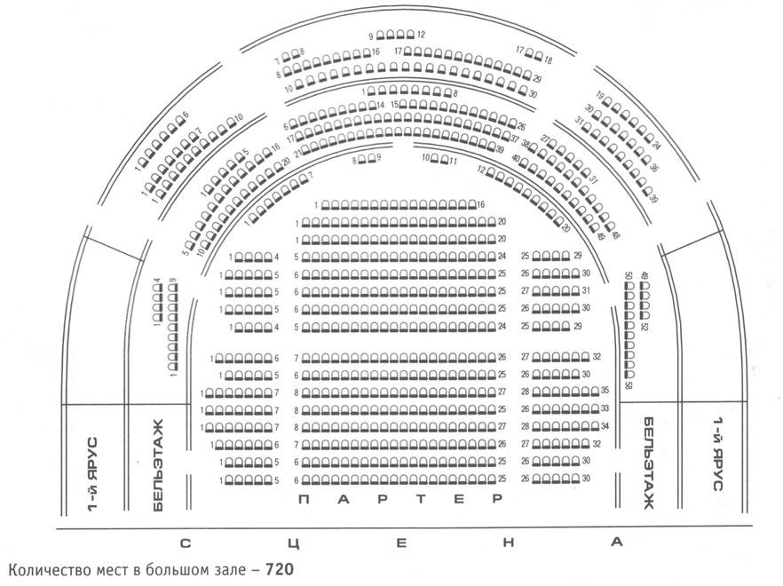 Российский Академический Молодежный театр, схема зала
